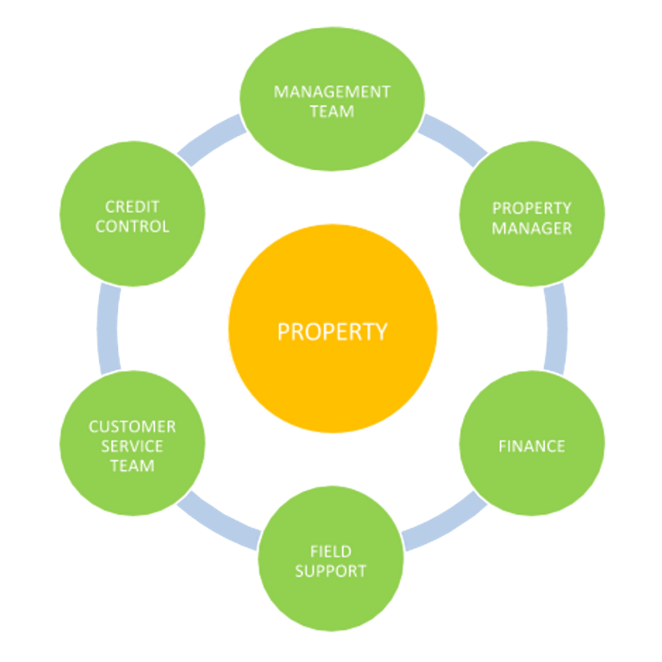 Real Estate Operations : Estate facility management winters property